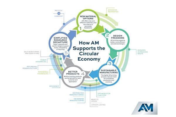 Infographic: How Additive Manufacturing Supports the Circular Economy image