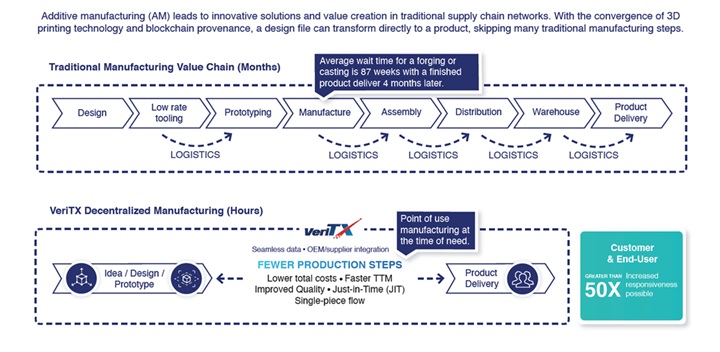 Decentralized manufacturing via VeriTX compared to a traditional supply chain