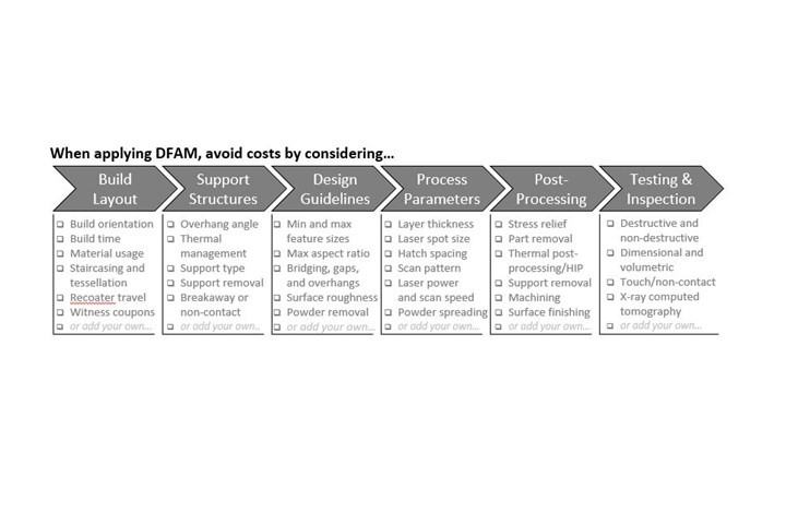 Figure 1 factors to consider