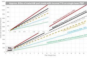 Plotting a Pathway to Profitable AM