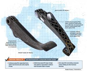 Thermoplastic composite structure replaces metals on safety-critical brake pedals