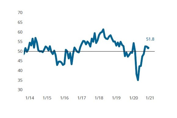 Composites Fabricating Business Index for November 2020