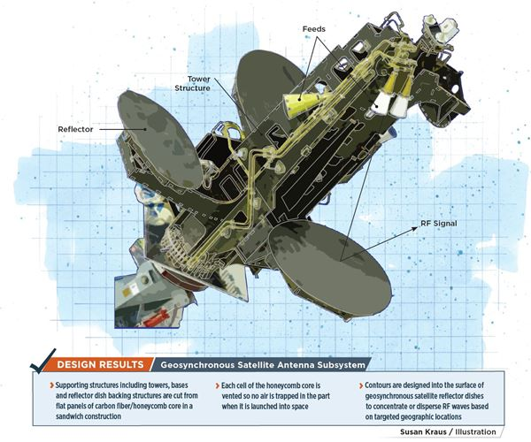 Tooling, precision enable composites in satellite subsystems image