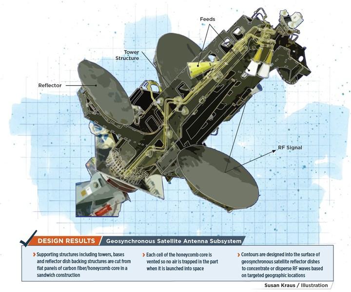 composite satellite subsystem
