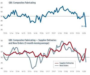 Composites Index contracts as COVID-19 disrupts economy