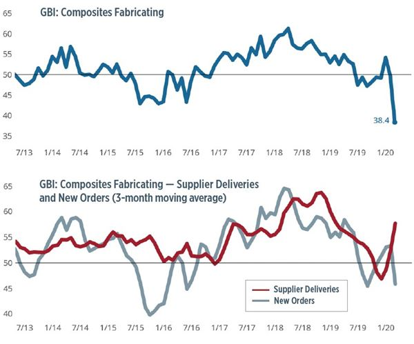 Composites Index contracts as COVID-19 disrupts economy image