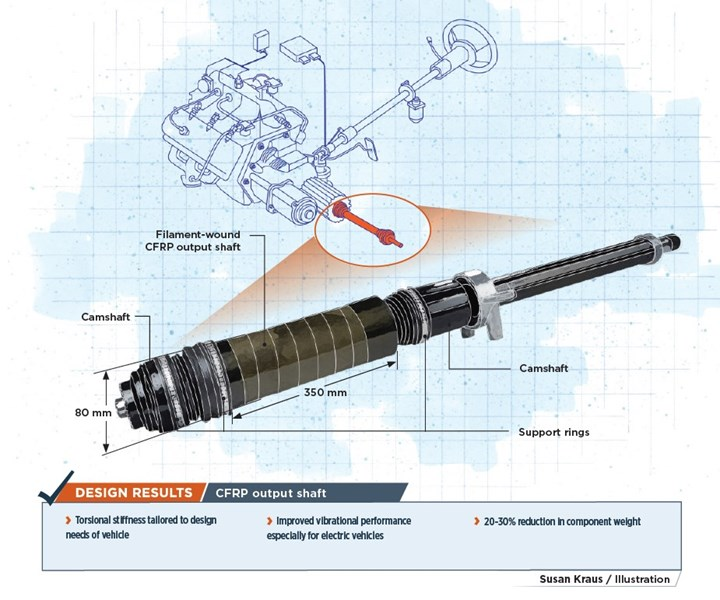 composite output shaft automotive