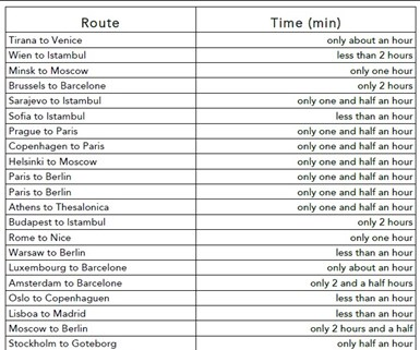 Zeleros hyperloop time table