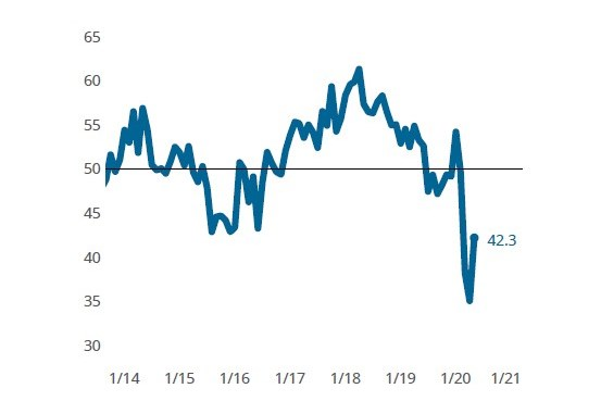 The Composites Index indicated that the industry experienced a slowing contraction in May.