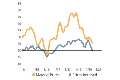 Fabricators report rising material prices with a slight contraction in their own ability to raise prices. .