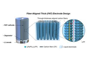 Thicker, carbon fiber-reinforced battery electrodes may enable high-density batteries