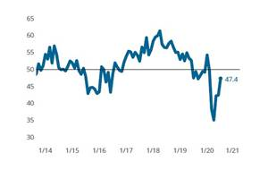 Rising Composites Index points to slowing contraction in business conditions