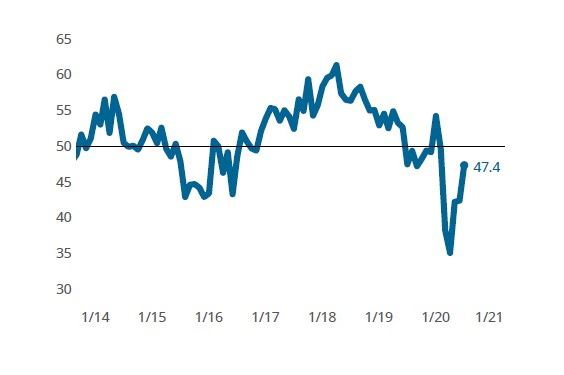 Rising Composites Index points to slowing contraction in business conditions image