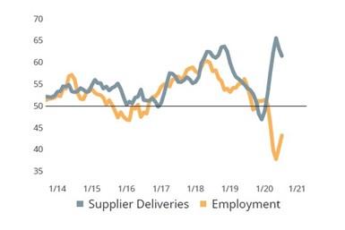 Supplier deliveries activity worsens