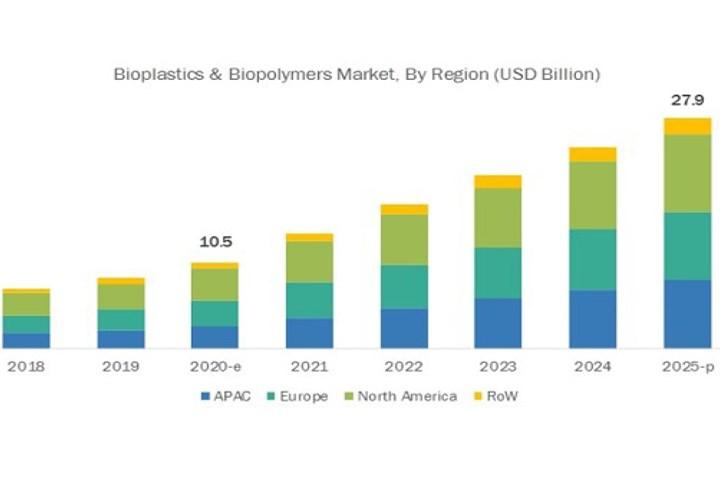 生物塑料和生物聚合物市场