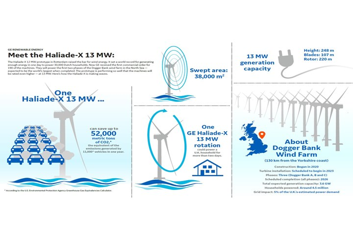 GE Renewable Energy Haliade-X 13 MW infograph