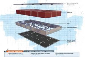 EV battery enclosure inspires material, process innovations