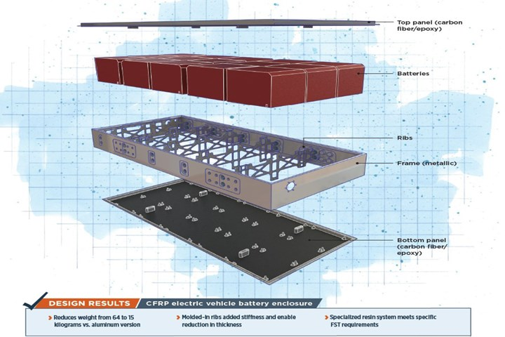EV battery enclosures illustration