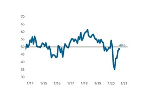 Composites Index extends slowing contraction trend in August