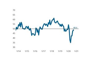 Composites Index extends slowing contraction trend in August image