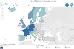 European consortium launches online hydrogen market database