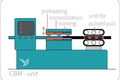 continuous blow molding process