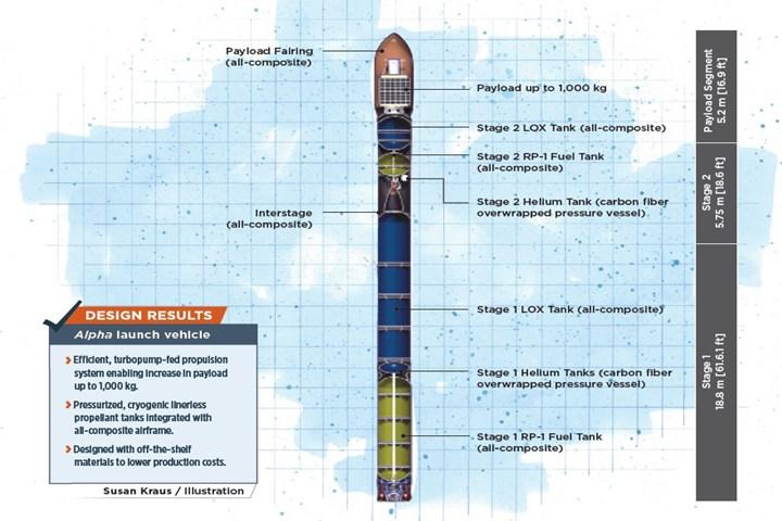 Alpha 2.0 launch vehicle illustration