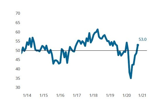 The Composites Index for September reached 53.0