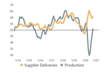 Supplier deliveries and production activity for September