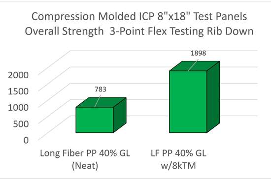 Compression Molded test panels' overall strength graph.