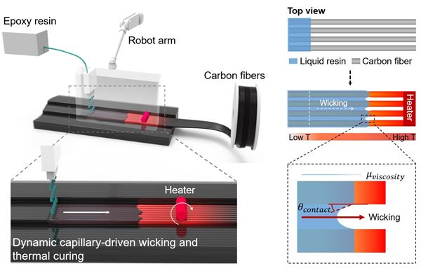Researchers introduce capillary-driven method for continuous fiber 3D printing image