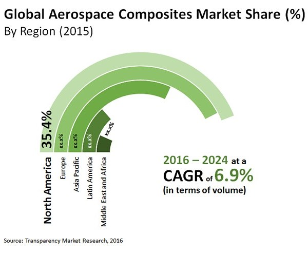 global aerospace composites market share by region