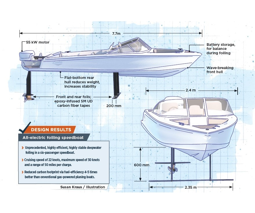 carbon fiber composite electric foiling boat design