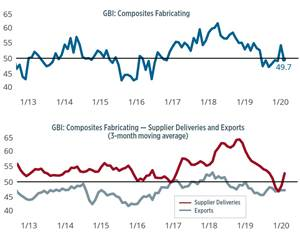 Composites Index contracts on weak backlogs