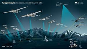 AeroVironment to acquire Acturus UAV, maker of CFRP-intensive T-20