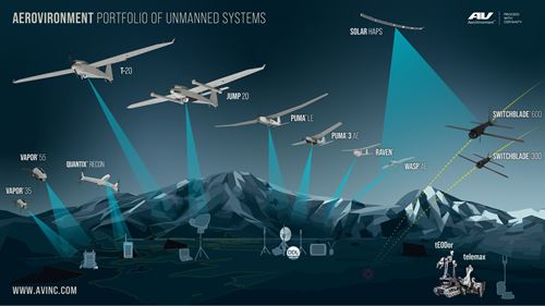 AeroVironment to acquire Acturus UAV, maker of CFRP-intensive T-20