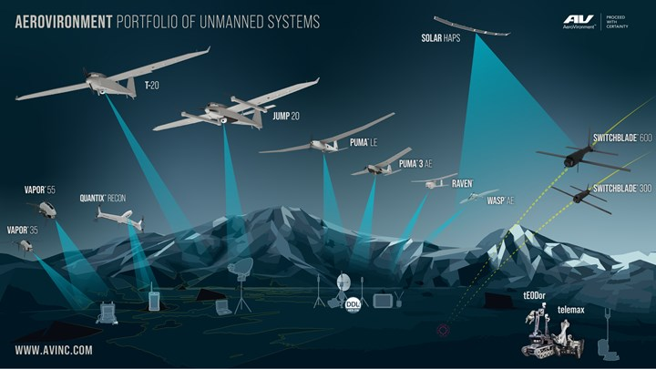 AeroVironment portfolio of unmanned systems.