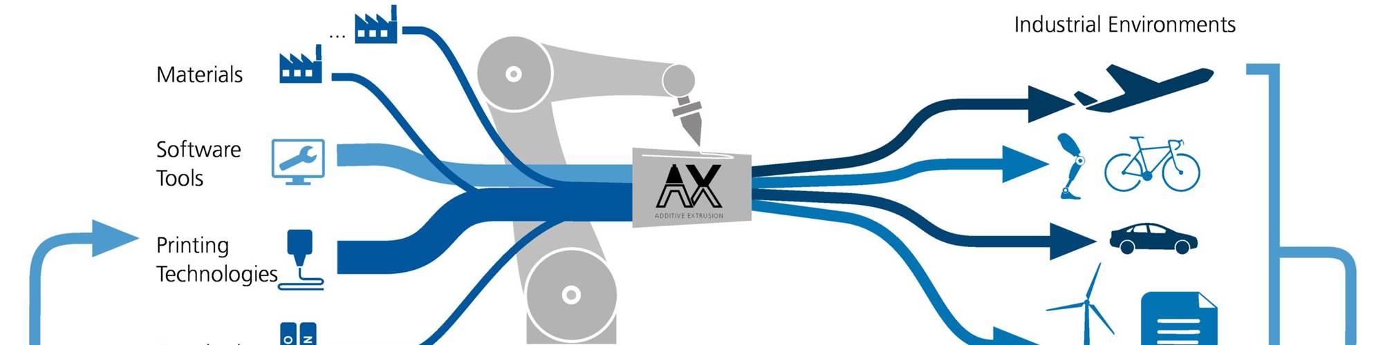 DLR灌顶ax添加剂挤出创新实验室