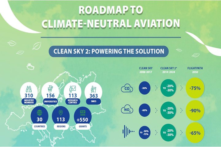 Clean Sky 2's roadmap to hydrogen-powered aviation.