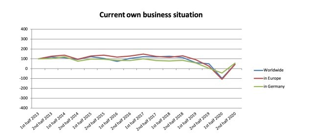 Composites Index: own current business situation.