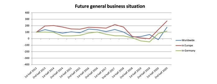 Assessment of general business situation in the future.