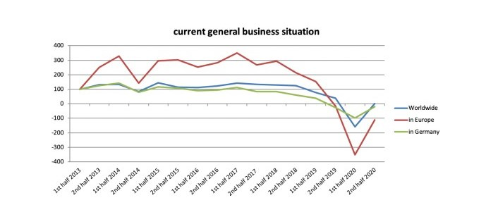 Composites Index: current general business situation.