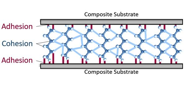 Troubleshooting failures in adhesive-bonded composite joints  image