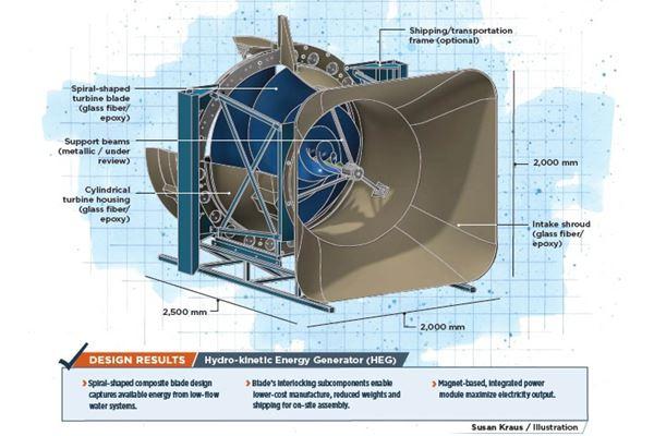 由复合材料推进的水力发电涡轮叶片设计