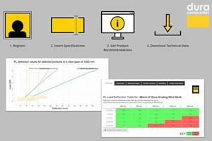 Dura Composites data analysis tool offers comprehensive product specifications