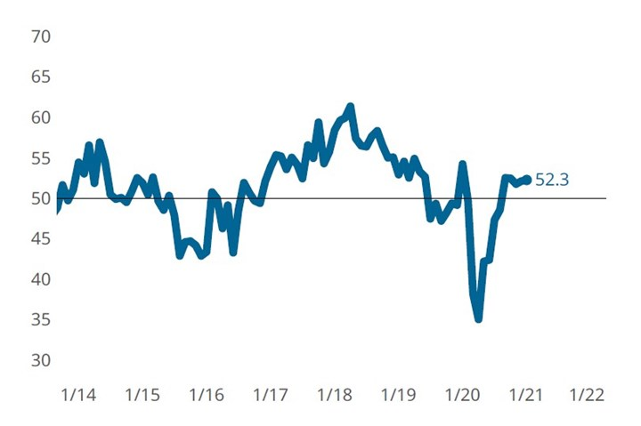 January 2021 composites index.