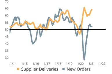 Deep divide between supplier deliveries and production activity.