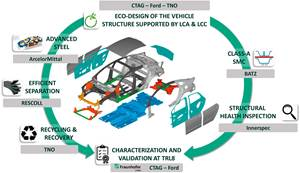ALMA project pursues the path to electromobility with advanced materials, processes
