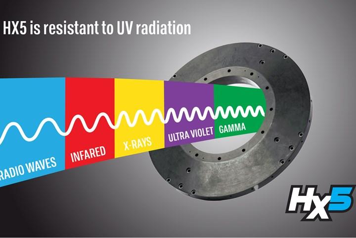 HX5 thermoplastic nanocomposite is UV-resistant.