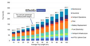 evtol市场增长率高达147亿美元的报告达到2041年